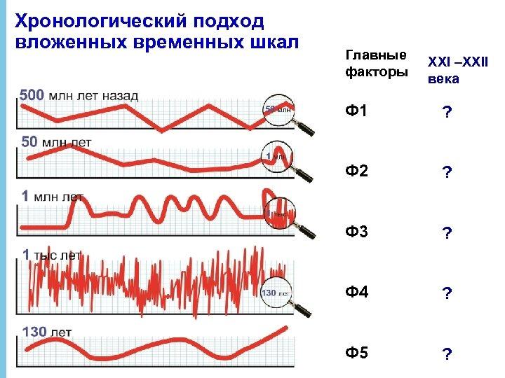 Хронологический подход вложенных временных шкал Главные факторы XXI –XXII века Ф 1 ? Ф