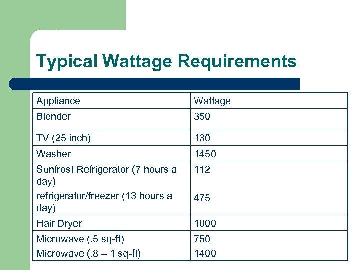 Typical Wattage Requirements Appliance Wattage Blender 350 TV (25 inch) 130 Washer 1450 Sunfrost