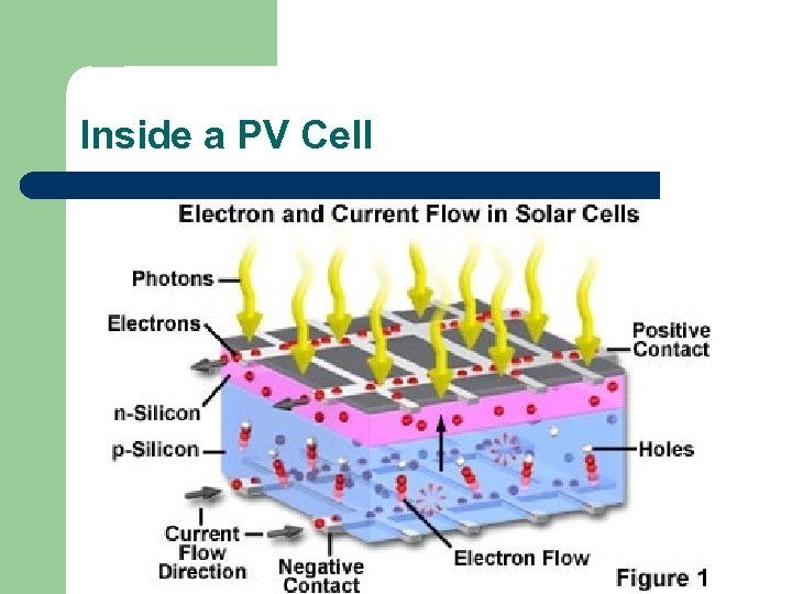 Inside a PV Cell
