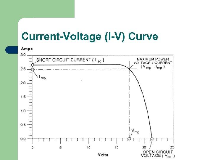 Current-Voltage (I-V) Curve