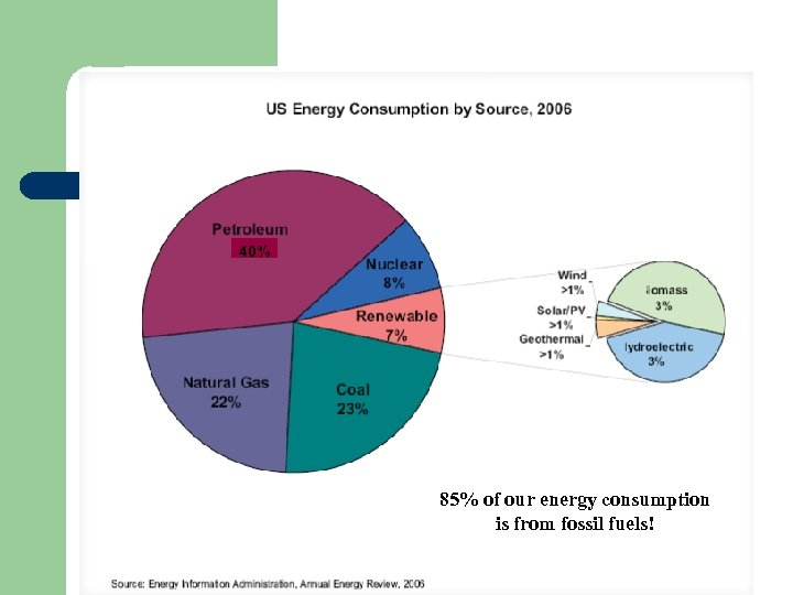 40% 85% of our energy consumption is from fossil fuels!