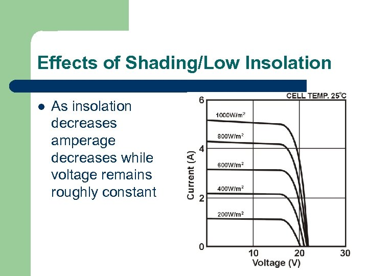 Effects of Shading/Low Insolation l As insolation decreases amperage decreases while voltage remains roughly