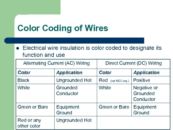 Color Coding of Wires l Electrical wire insulation is color coded to designate its