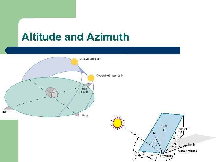 Altitude and Azimuth
