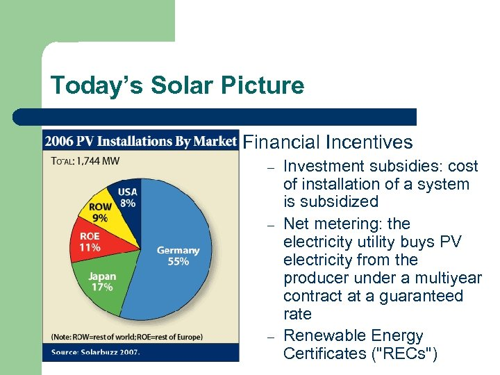 Today's Solar Picture Financial Incentives – – – Investment subsidies: cost of installation of