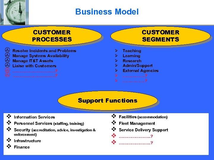 Business Model CUSTOMER PROCESSES > > > CUSTOMER SEGMENTS Ø Ø Ø Ø Resolve
