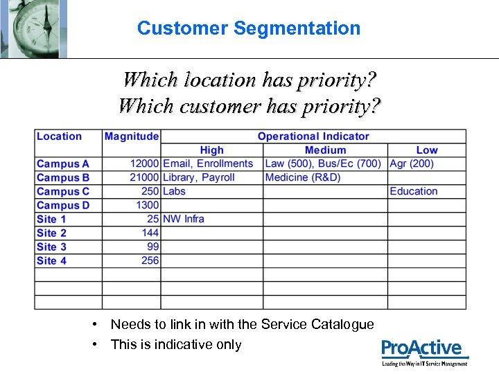 Customer Segmentation Which location has priority? Which customer has priority? • Needs to link