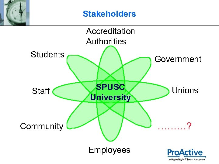 Stakeholders Accreditation Authorities Students Staff Government SPUSC University Unions ………? Community Employees