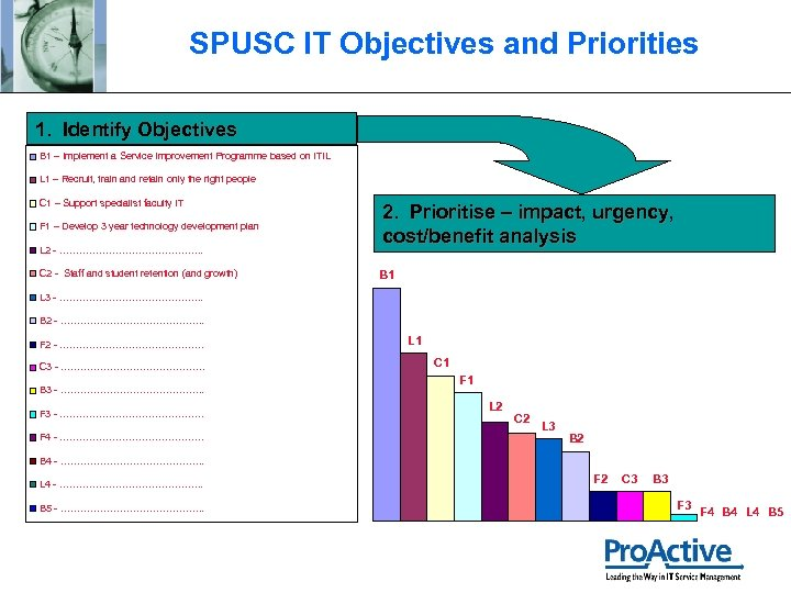 SPUSC IT Objectives and Priorities 1. Identify Objectives B 1 – Implement a Service