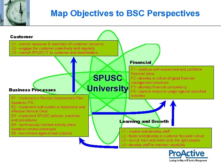 Map Objectives to BSC Perspectives Customer C 1 - prompt response & resolution of