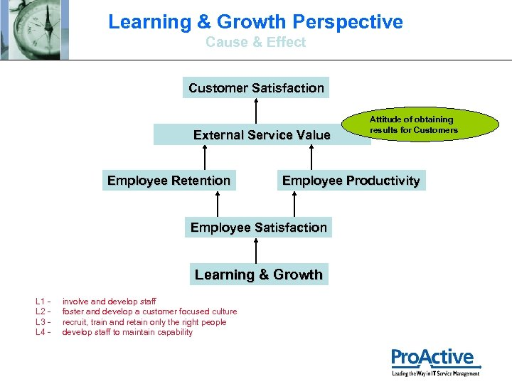 Learning & Growth Perspective Cause & Effect Customer Satisfaction External Service Value Employee Retention