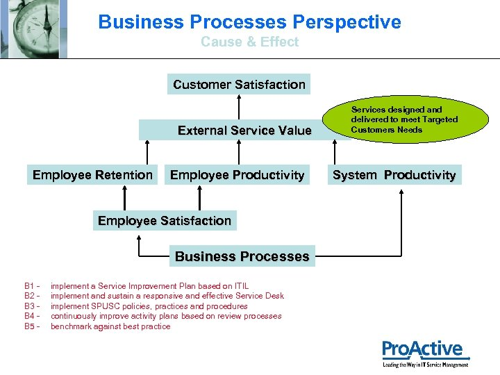 Business Processes Perspective Cause & Effect Customer Satisfaction External Service Value Employee Retention Employee