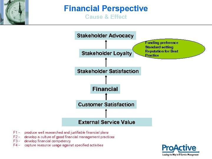 Financial Perspective Cause & Effect Stakeholder Advocacy Stakeholder Loyalty Stakeholder Satisfaction Financial Customer Satisfaction