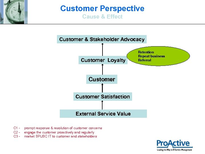 Customer Perspective Cause & Effect Customer & Stakeholder Advocacy Customer Loyalty Customer Satisfaction External