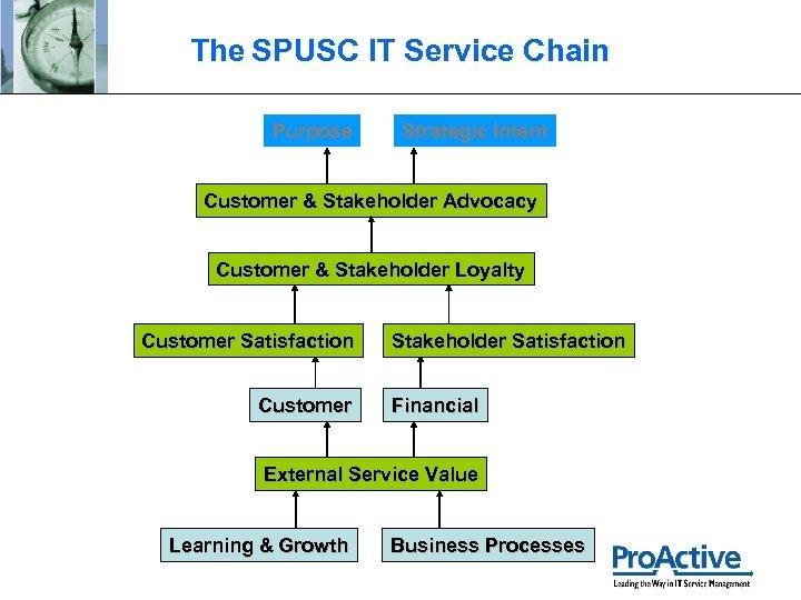 The SPUSC IT Service Chain Purpose Strategic Intent Customer & Stakeholder Advocacy Customer