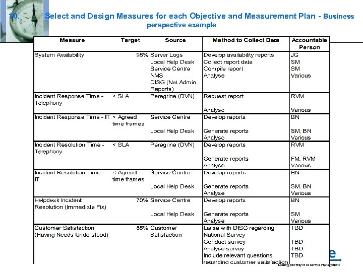 10. Select and Design Measures for each Objective and Measurement Plan - Business perspective