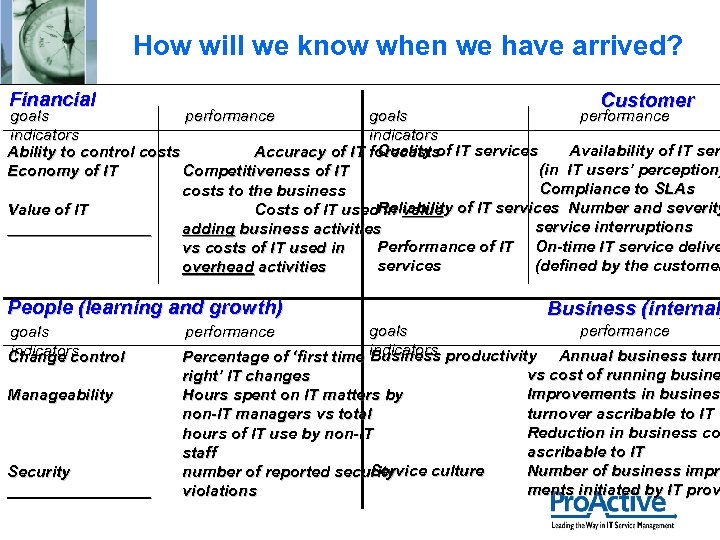 How will we know when we have arrived? Financial Customer goals performance indicators Quality