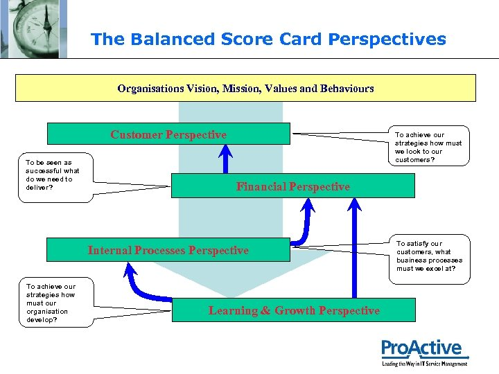 The Balanced Score Card Perspectives Organisations Vision, Mission, Values and Behaviours Customer Perspective To