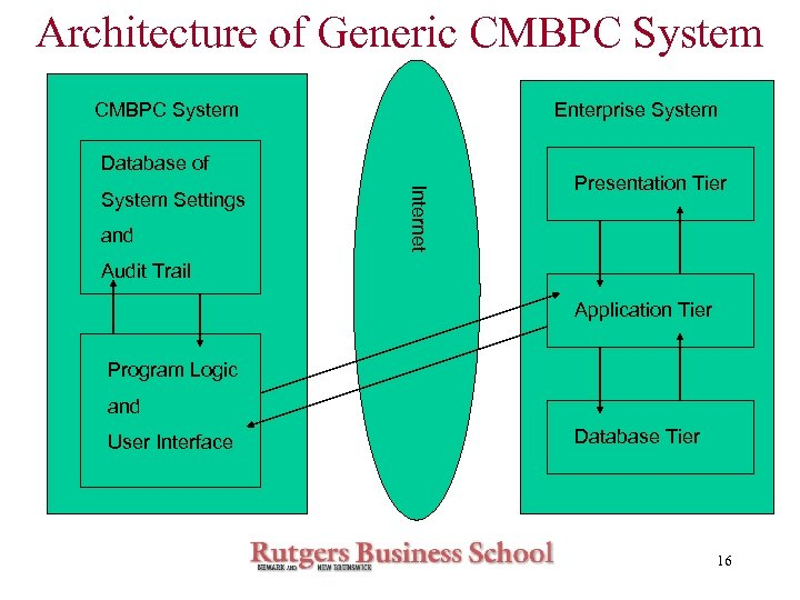 Architecture of Generic CMBPC System Enterprise System Database of and Internet System Settings Presentation