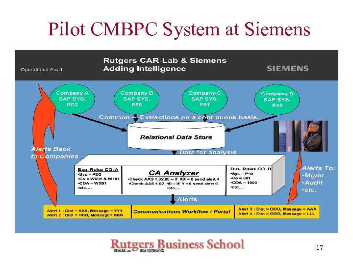 Pilot CMBPC System at Siemens 17