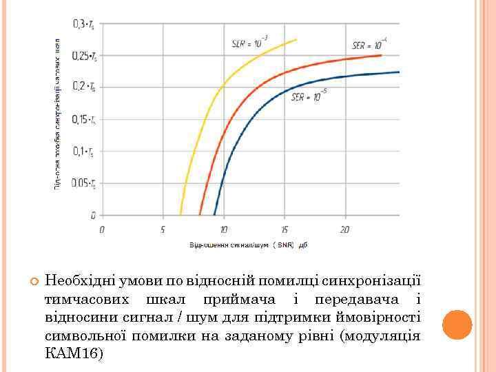 Необхідні умови по відносній помилці синхронізації тимчасових шкал приймача і передавача і відносини