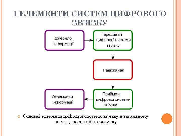 1 ЕЛЕМЕНТИ СИСТЕМ ЦИФРОВОГО ЗВ'ЯЗКУ Основні елементи цифрової системи зв'язку в загальному вигляді показані