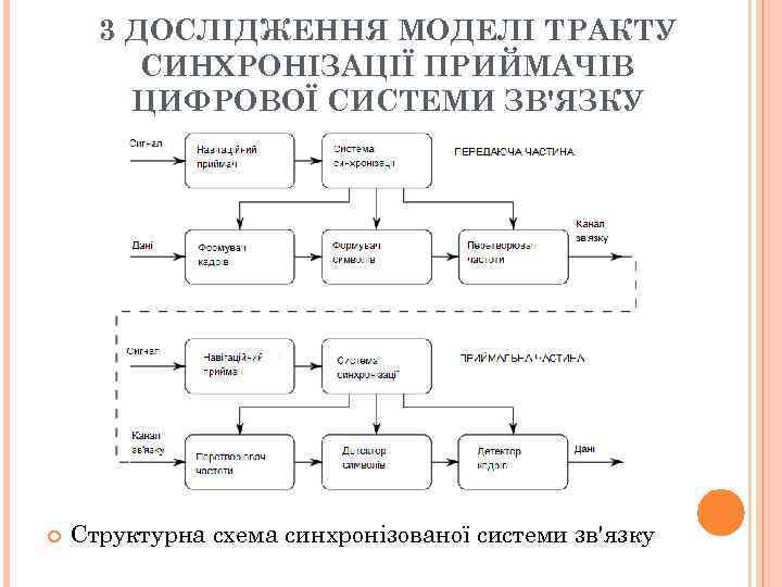 3 ДОСЛІДЖЕННЯ МОДЕЛІ ТРАКТУ СИНХРОНІЗАЦІЇ ПРИЙМАЧІВ ЦИФРОВОЇ СИСТЕМИ ЗВ'ЯЗКУ Структурна схема синхронізованої системи зв'язку