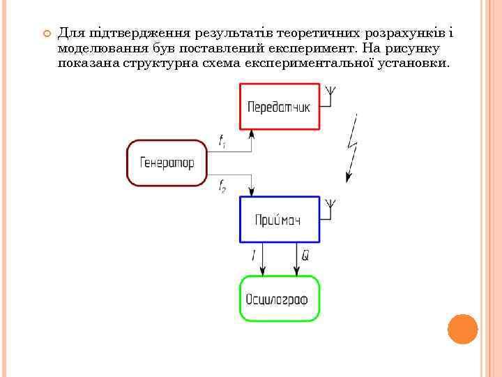 Для підтвердження результатів теоретичних розрахунків і моделювання був поставлений експеримент. На рисунку показана