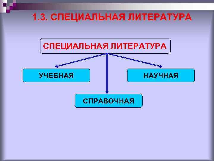 1. 3. СПЕЦИАЛЬНАЯ ЛИТЕРАТУРА УЧЕБНАЯ НАУЧНАЯ СПРАВОЧНАЯ