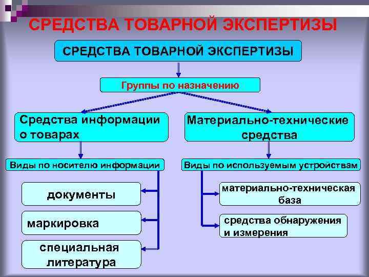 СРЕДСТВА ТОВАРНОЙ ЭКСПЕРТИЗЫ Группы по назначению Средства информации о товарах Виды по носителю информации