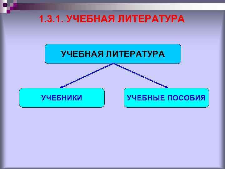 1. 3. 1. УЧЕБНАЯ ЛИТЕРАТУРА УЧЕБНИКИ УЧЕБНЫЕ ПОСОБИЯ