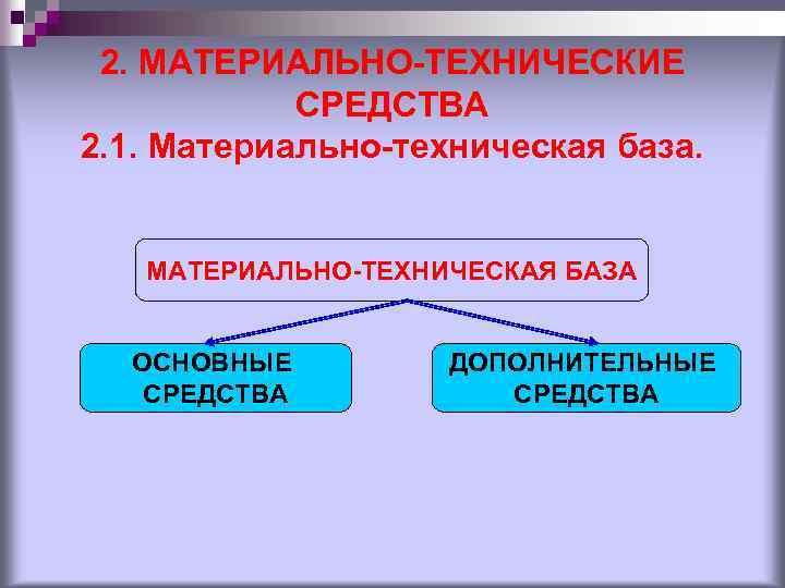 2. МАТЕРИАЛЬНО-ТЕХНИЧЕСКИЕ CРЕДСТВА 2. 1. Материально-техническая база. МАТЕРИАЛЬНО-ТЕХНИЧЕСКАЯ БАЗА ОСНОВНЫЕ СРЕДСТВА ДОПОЛНИТЕЛЬНЫЕ СРЕДСТВА