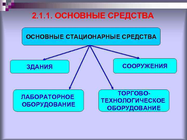 2. 1. 1. ОСНОВНЫЕ СРЕДСТВА ОСНОВНЫЕ СТАЦИОНАРНЫЕ СРЕДСТВА ЗДАНИЯ ЛАБОРАТОРНОЕ ОБОРУДОВАНИЕ СООРУЖЕНИЯ ТОРГОВОТЕХНОЛОГИЧЕСКОЕ ОБОРУДОВАНИЕ