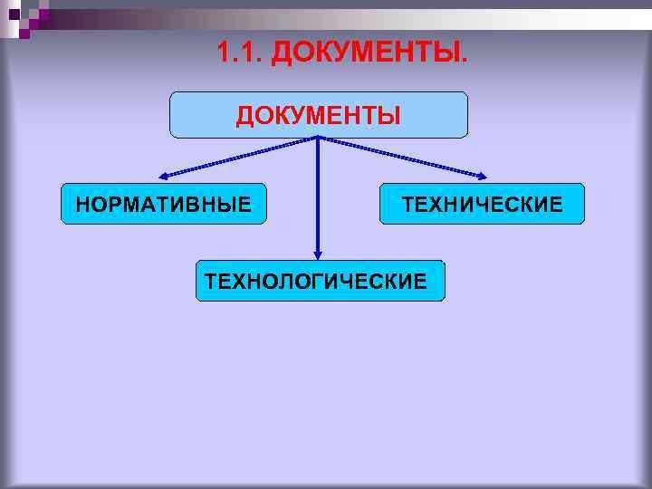 1. 1. ДОКУМЕНТЫ НОРМАТИВНЫЕ ТЕХНИЧЕСКИЕ ТЕХНОЛОГИЧЕСКИЕ