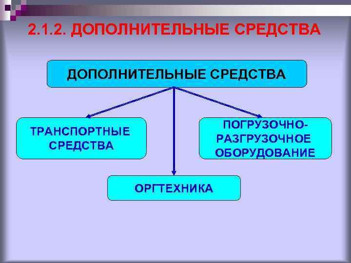 2. 1. 2. ДОПОЛНИТЕЛЬНЫЕ СРЕДСТВА ПОГРУЗОЧНОРАЗГРУЗОЧНОЕ ОБОРУДОВАНИЕ ТРАНСПОРТНЫЕ СРЕДСТВА ОРГТЕХНИКА
