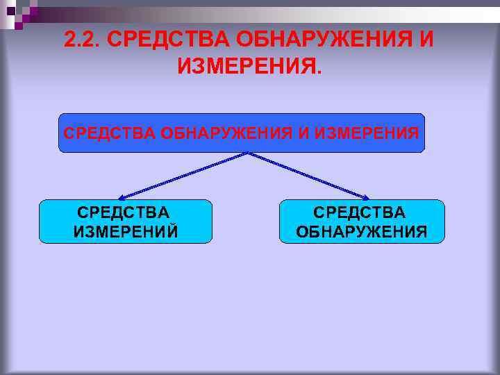 2. 2. СРЕДСТВА ОБНАРУЖЕНИЯ И ИЗМЕРЕНИЯ СРЕДСТВА ИЗМЕРЕНИЙ СРЕДСТВА ОБНАРУЖЕНИЯ