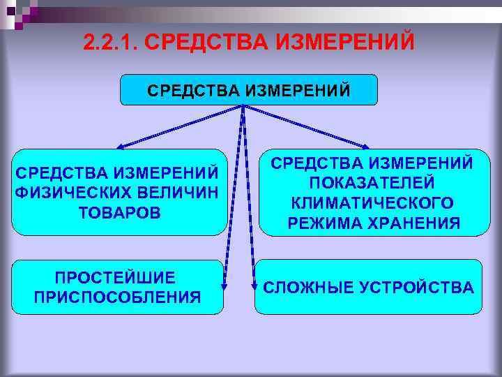 2. 2. 1. СРЕДСТВА ИЗМЕРЕНИЙ ФИЗИЧЕСКИХ ВЕЛИЧИН ТОВАРОВ СРЕДСТВА ИЗМЕРЕНИЙ ПОКАЗАТЕЛЕЙ КЛИМАТИЧЕСКОГО РЕЖИМА ХРАНЕНИЯ