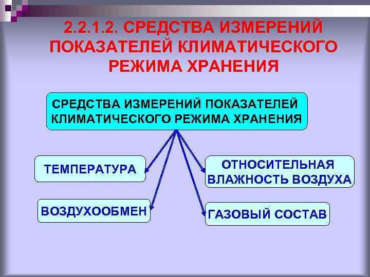 2. 2. 1. 2. СРЕДСТВА ИЗМЕРЕНИЙ ПОКАЗАТЕЛЕЙ КЛИМАТИЧЕСКОГО РЕЖИМА ХРАНЕНИЯ ТЕМПЕРАТУРА ОТНОСИТЕЛЬНАЯ ВЛАЖНОСТЬ ВОЗДУХА