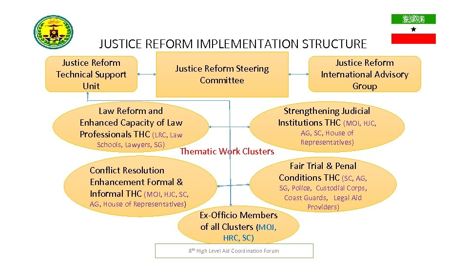 JUSTICE REFORM IMPLEMENTATION STRUCTURE Justice Reform Technical Support Unit Law Reform and Enhanced Capacity