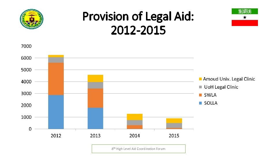 Provision of Legal Aid: 2012 -2015 8 th High Level Aid Coordination Forum