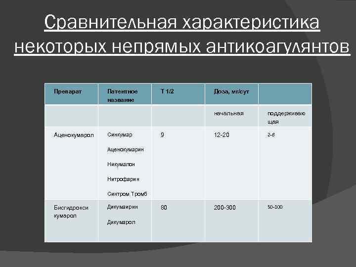 Сравнительная характеристика некоторых непрямых антикоагулянтов Препарат Патентное название Т 1/2 Доза, мг/сут начальная Аценокумарол