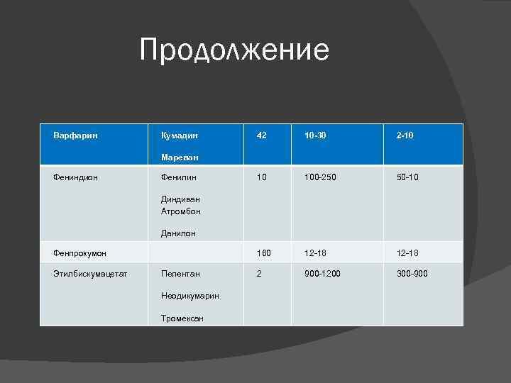 Продолжение Варфарин Кумадин 42 10 -30 2 -10 10 100 -250 50 -10 160