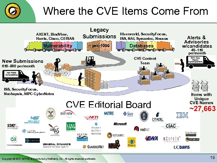 Where the CVE Items Come From AXENT, Bind. View, Harris, Cisco, CERIAS Vulnerability Legacy