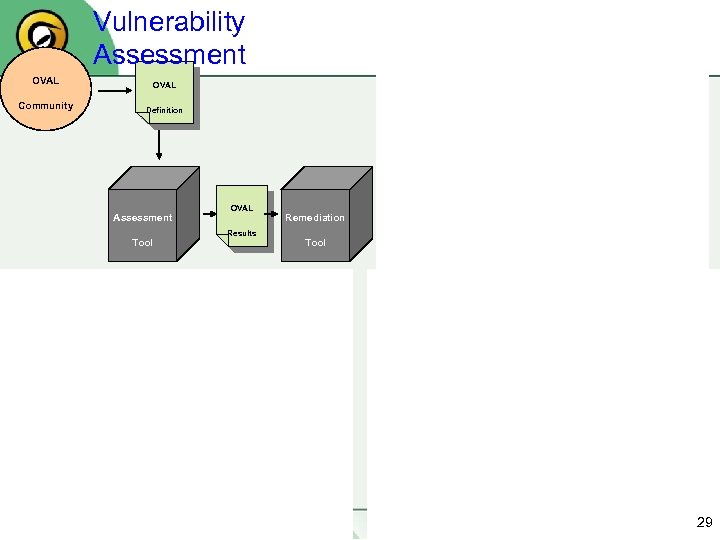 Vulnerability Assessment Configuration Management OVAL Expert in the Community Definition Field OVAL Definition Assessment