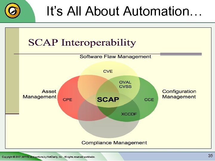 It's All About Automation… Copyright © 2007, MITRE and portions by Net. Clarity, Inc.