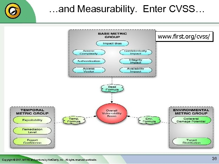 …and Measurability. Enter CVSS… www. first. org/cvss/ Copyright © 2007, MITRE and portions by