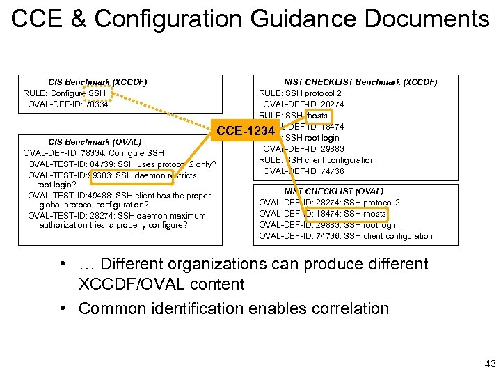 CCE & Configuration Guidance Documents CIS Benchmark (XCCDF) RULE: Configure SSH OVAL-DEF-ID: 78334 NIST