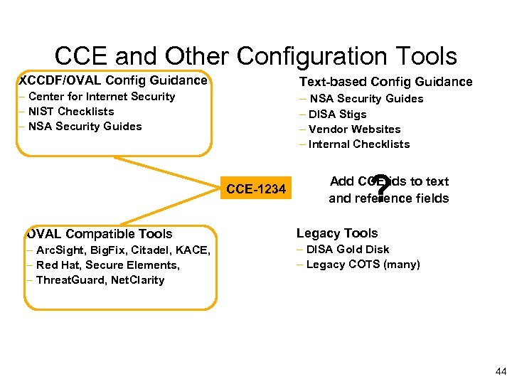 CCE and Other Configuration Tools XCCDF/OVAL Config Guidance Text-based Config Guidance – NSA Security