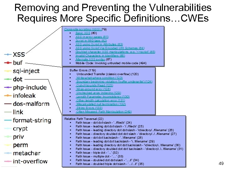 Removing and Preventing the Vulnerabilities Requires More Specific Definitions…CWEs Cross-site scripting (XSS) (79) •