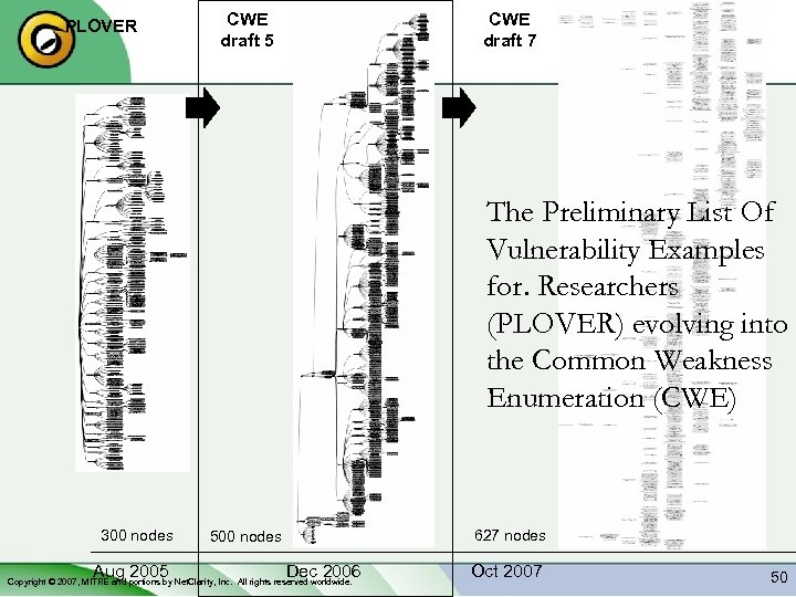 PLOVER CWE draft 5 CWE draft 7 The Preliminary List Of Vulnerability Examples for.